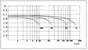 Curvas de descarga de una batería de 80 Ah C40