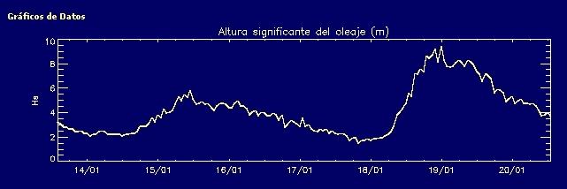 Registro de altura de ola (m) en Cabo Silleiro (Baiona).  Fuente: Puertos del estado.