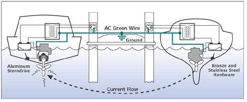 Circuito eléctrico equivalente en agua