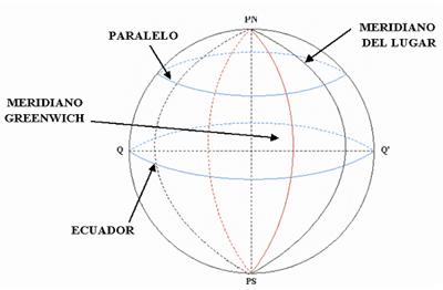 longitud-navegacion-calculo