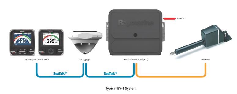Autopiloto-Componentes. Fuente Raymarine