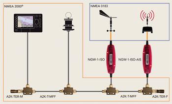 Conexión de dispositivos NMEA 0183 y red de NMEA 2000