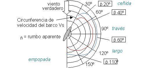 Diagrama polar de un velero