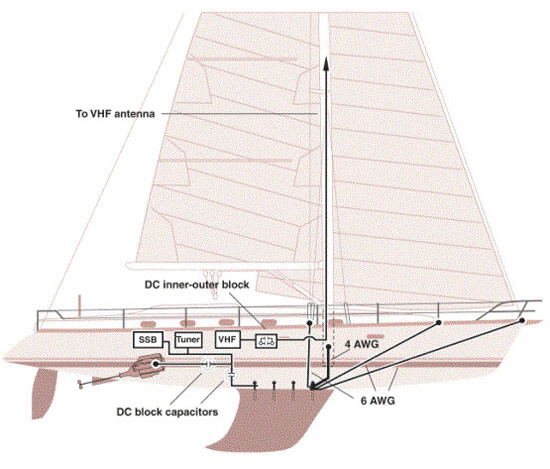 Diagrama unifilar. Fuente Westmarine