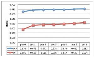 Comparación de rendimientos propulsor