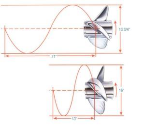Comparación de paso en hélices. Fuente Mercury