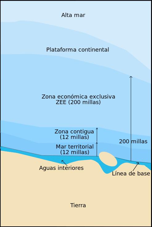 aguas-jurisdicionales-montego-bay-derecho-del-mar
