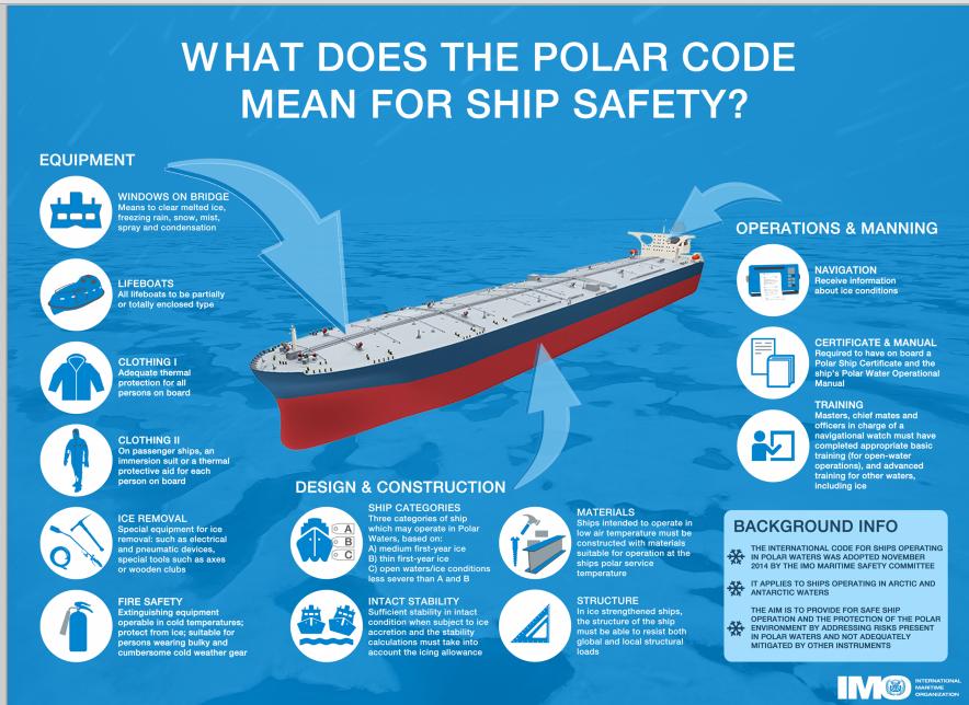 Código Polar infografía