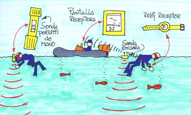 Sondas de pesca portátiles